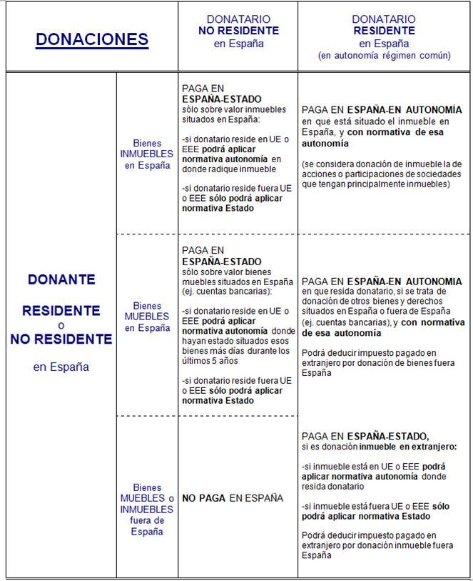 Esquema I Donaciones con Ley 26-2014