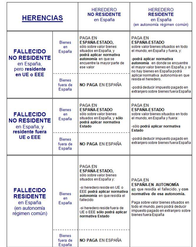 Esquema I Sucesiones con Ley 26-2014