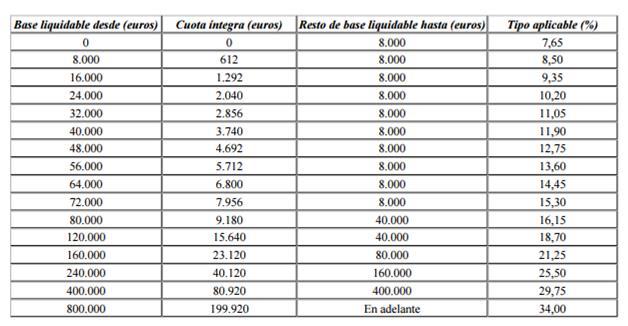 Tarifa ISD Baleares