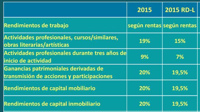 Nuevas retenciones IRPF 2015
