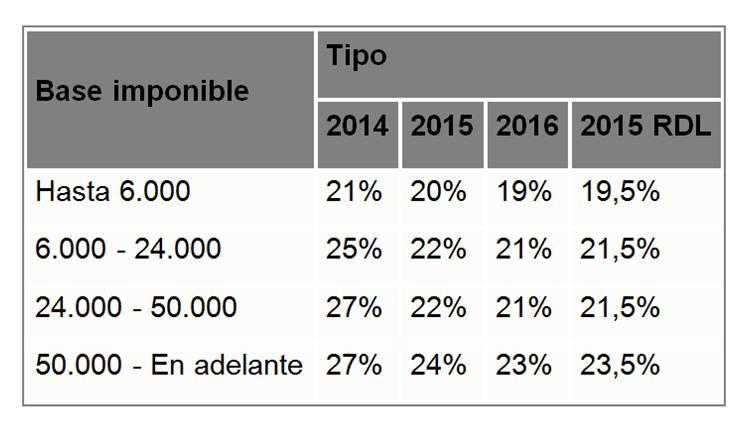 tarifa base ahorro 2015