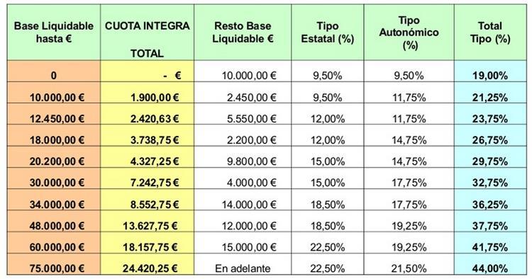 ESCALA IRPF BALEARES 2015 RENTA GENERAL