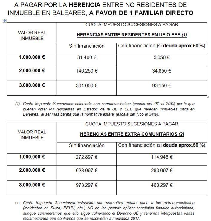 Discriminacion Impuesto Sucesiones No Residentes