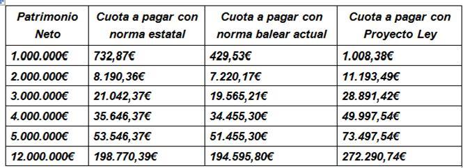 ejemplos subida I Patrimonio Baleares 2015