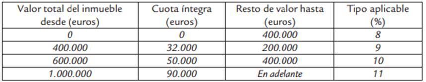 tarifa I ITP Baleares 2015