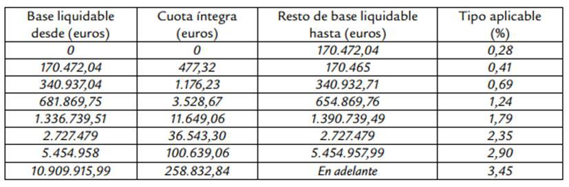tarifa I Patrimonio Baleares 2015