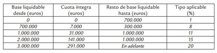 tarifa I Sucesiones Baleares 2015